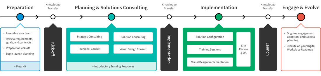 Diagram_SolutionDeliveryFramework@3x.png